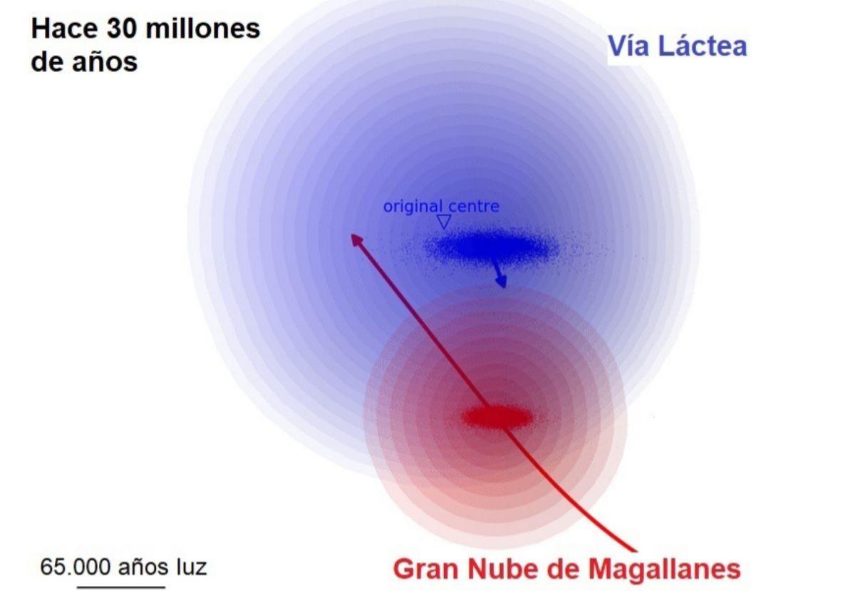 Situación relativa de la Vía Láctea y la Gran Nube de Magallanes hace 30 millones de años