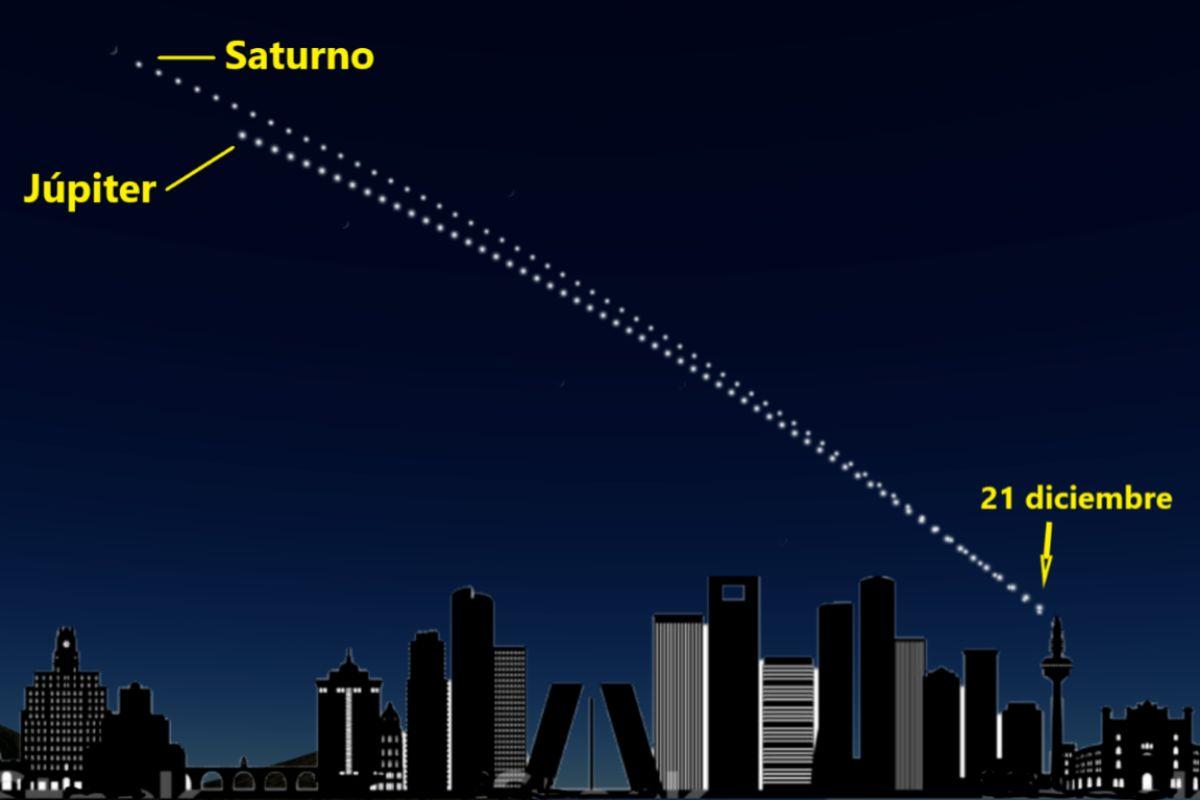 Recreación de las posiciones de Júpiter y Saturno durante los dos últimos meses vistos desde Madrid a las 19 horas