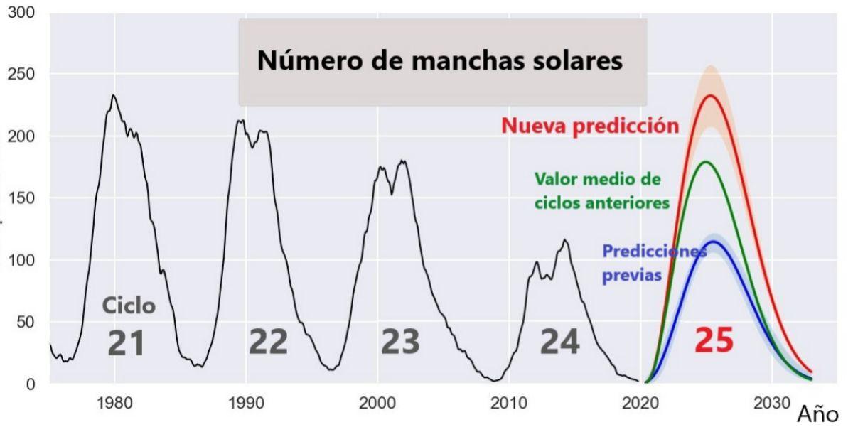 Manchas solares en ciclos anteriores y predichas para el ciclo 25