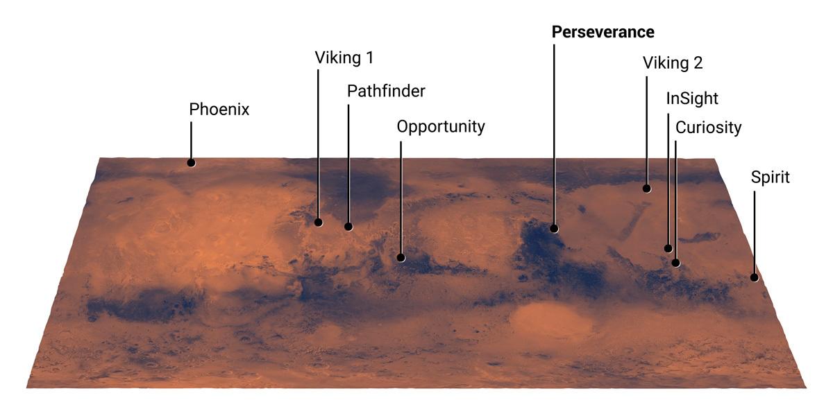 Lugares de aterrizaje de los robots marcianos