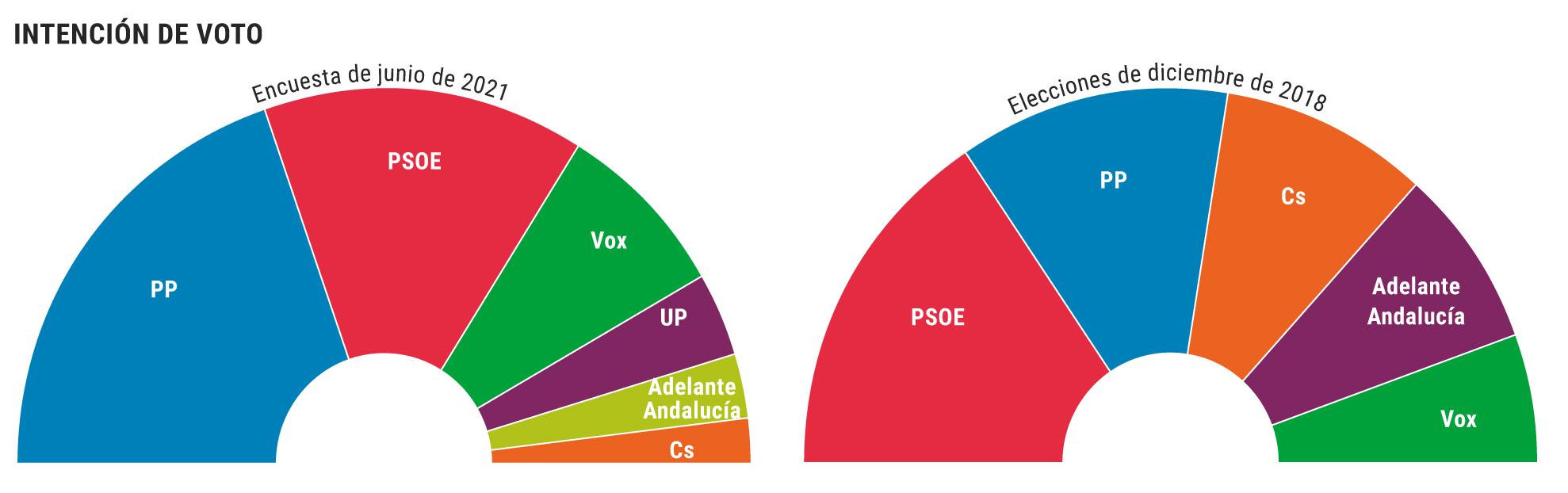 El PP replica en Andalucía la amplia mayoría de Madrid: absorbe a Ciudadanos y arrasa a un PSOE hundido