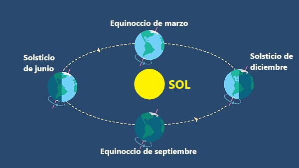 Solsticio de verano en clave astronómica: 10 cosas que debes saber de la estación