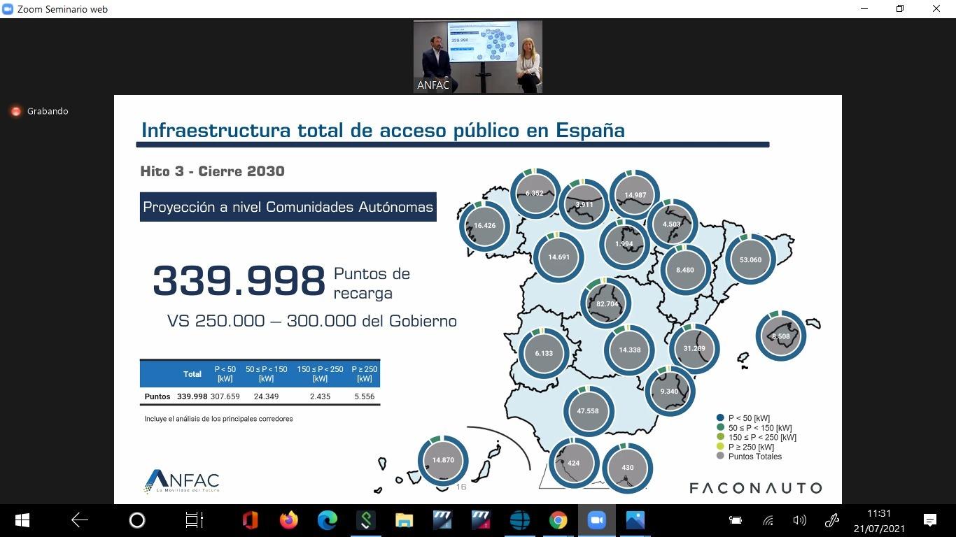 La hoja de ruta presentada por Anfac y Faconauto prevé casi 40.000 puntos de recarga más de los fijados por el Gobierno como objetivo para 2030.