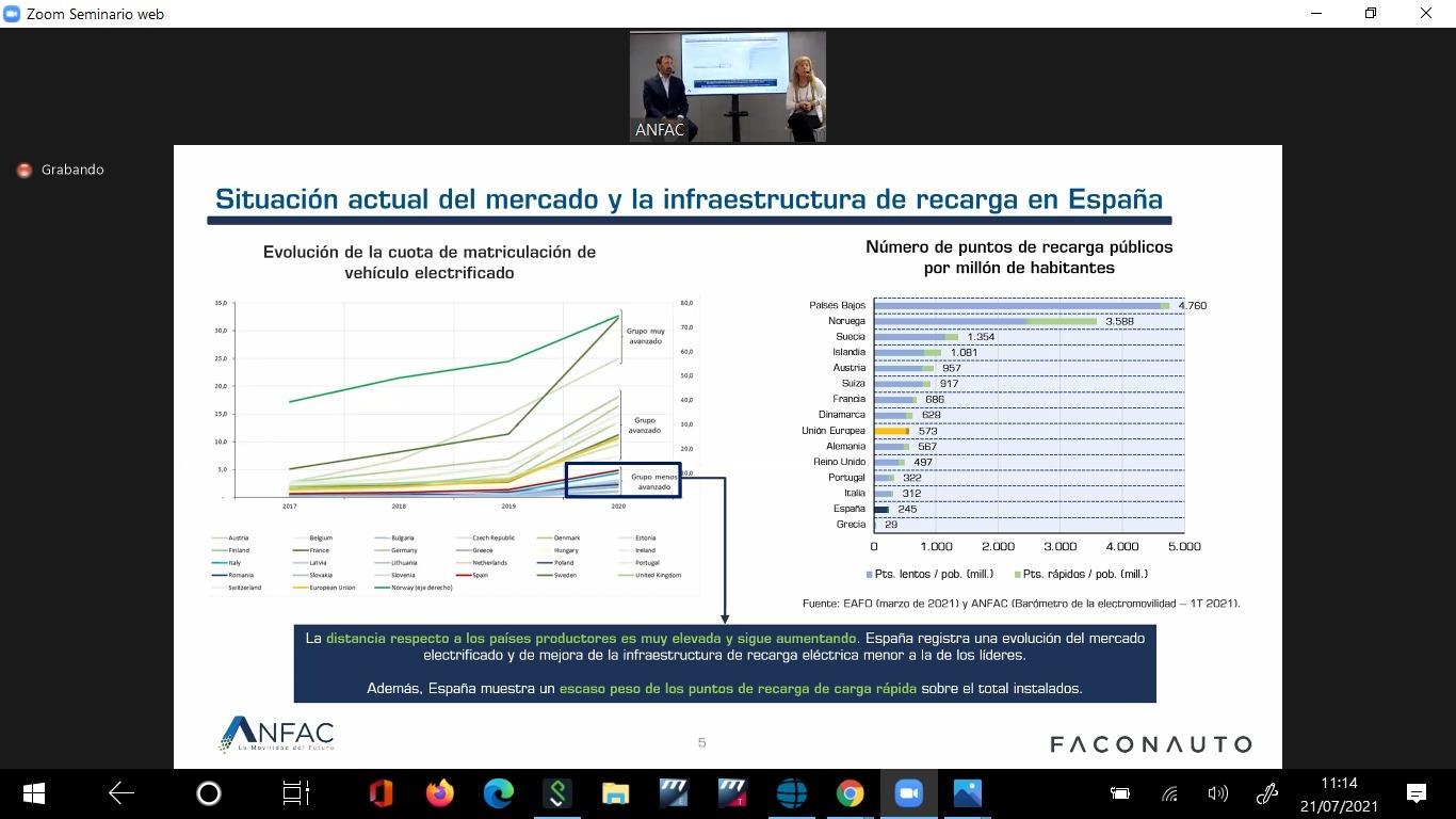 El gráfico que indica la posición actual de España en electromovilidad.