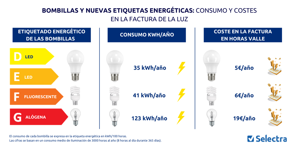 Brussels changes the labels of the light bulbs: which are the best to dodge the light record?