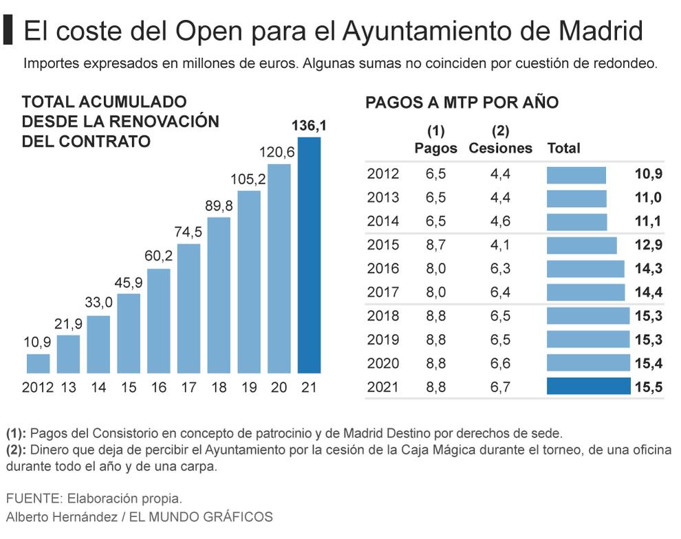 20170504 Coste del Open de tenis para el Ayuntamiento de Madrid