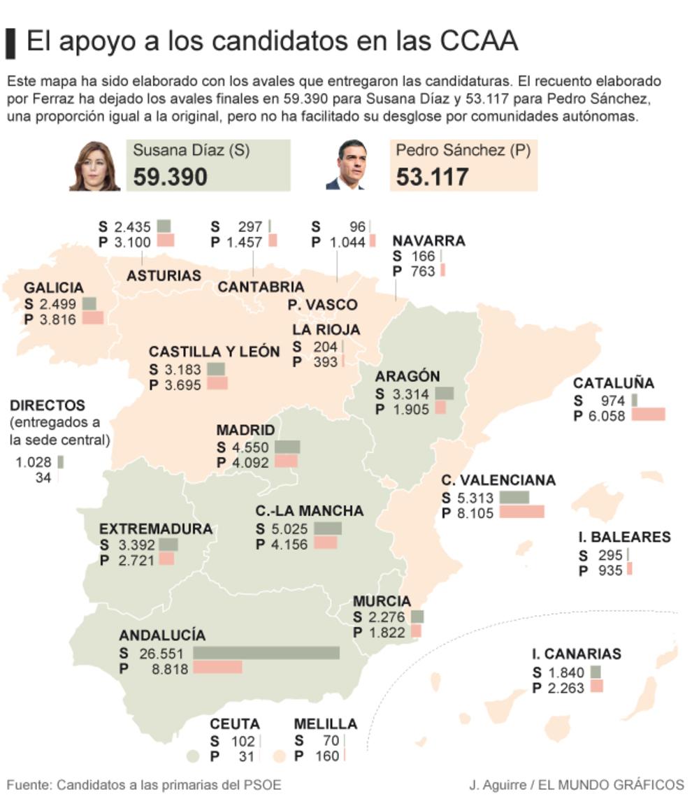 Avales primarias PSOE