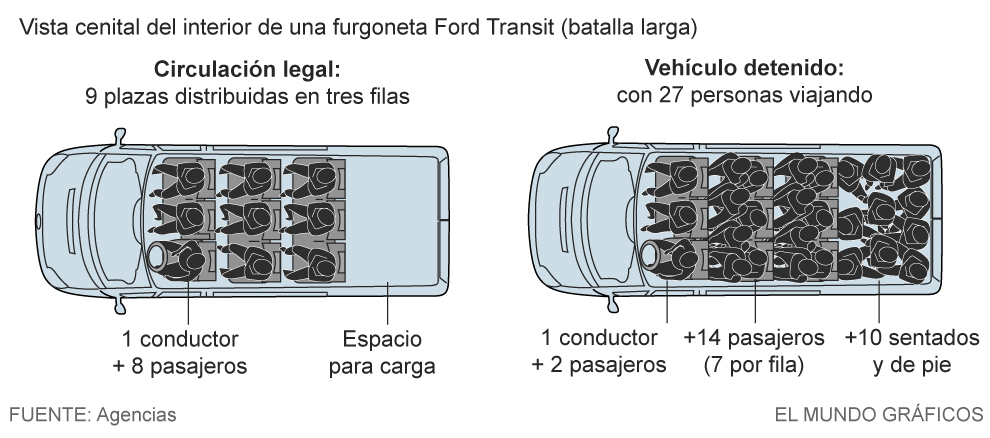 27 personas viajaban en una furgoneta de 9 plazas en for Furgonetas en cordoba