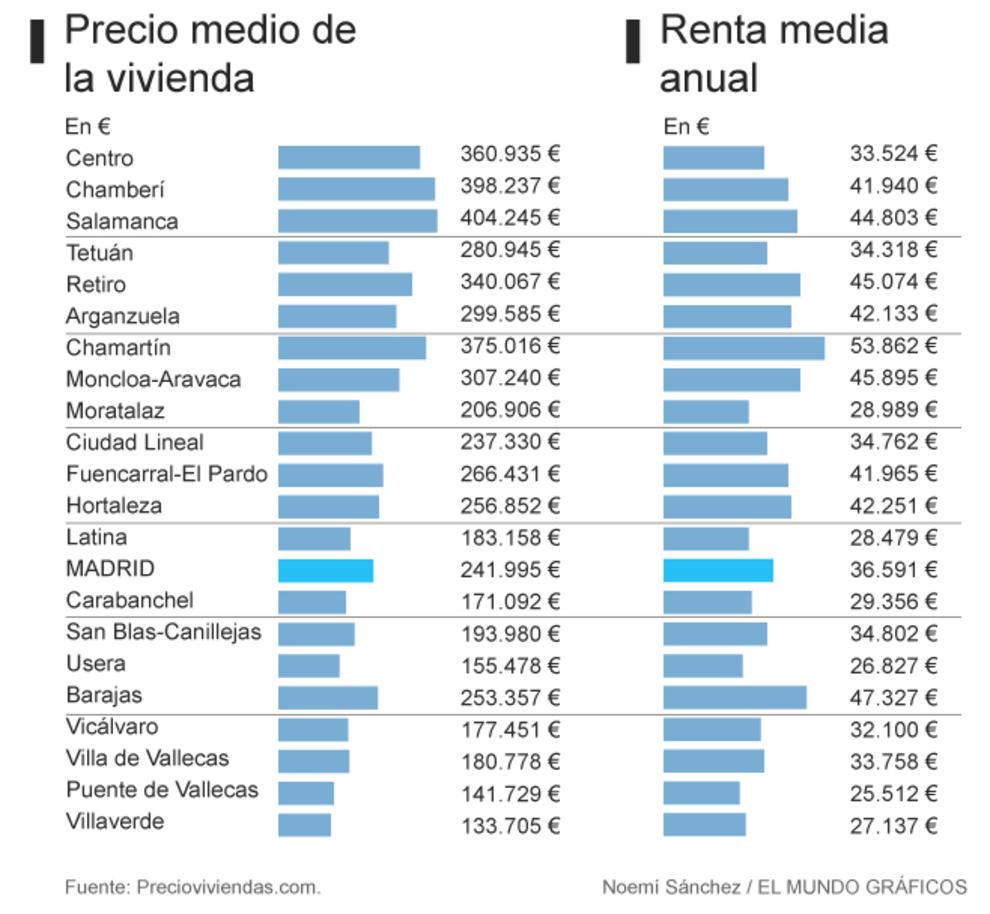 Noticias de vivienda el mundo for Compra de casas en madrid