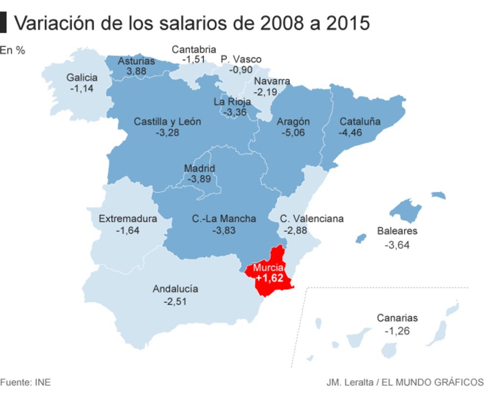 20170706 Variacion de los salarios 2008-2015