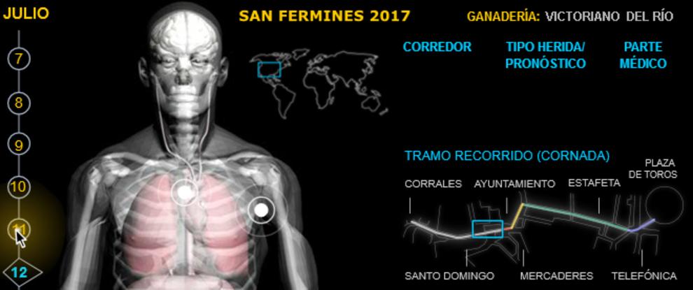 Heridos por asta encierros San Fermín día 12
