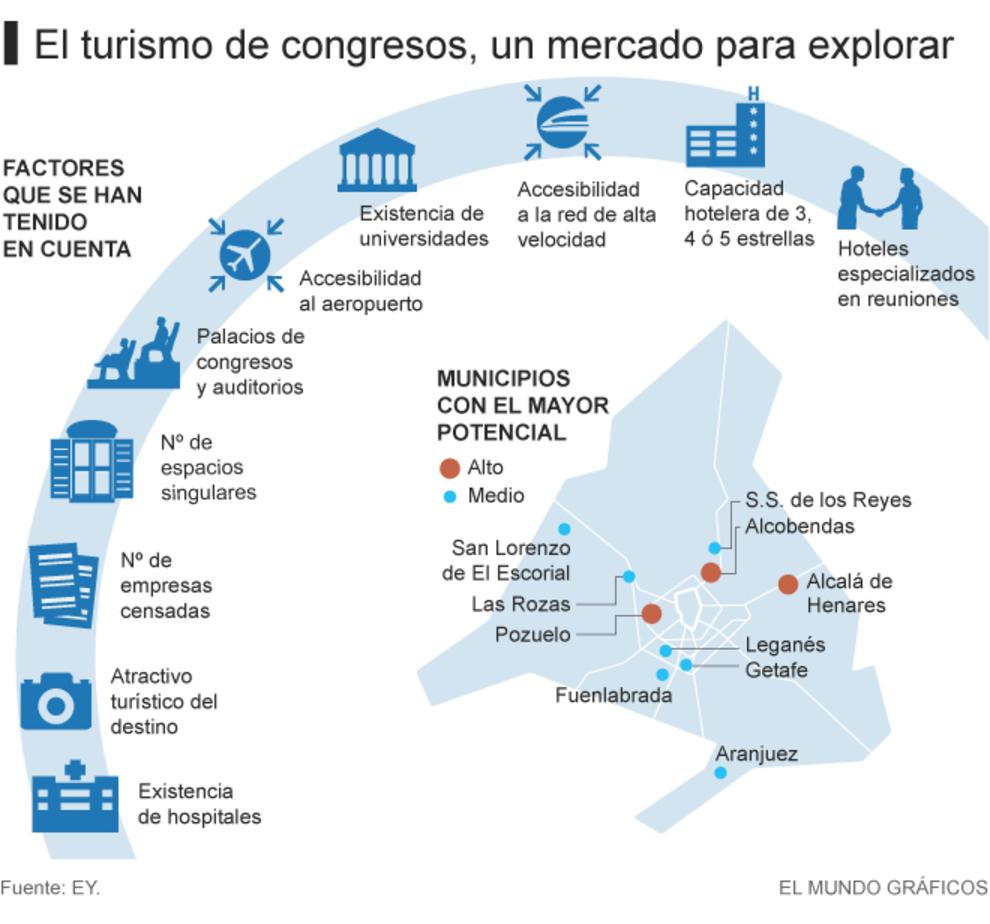 La comunidad de madrid quiere potenciar la celebraci n de for Oficina de turismo de la comunidad de madrid