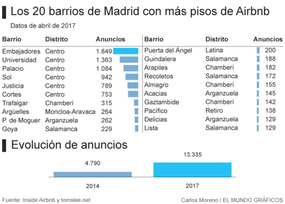 Airbnb ya supera los pisos en madrid y se propaga for Pisos en el centro de madrid