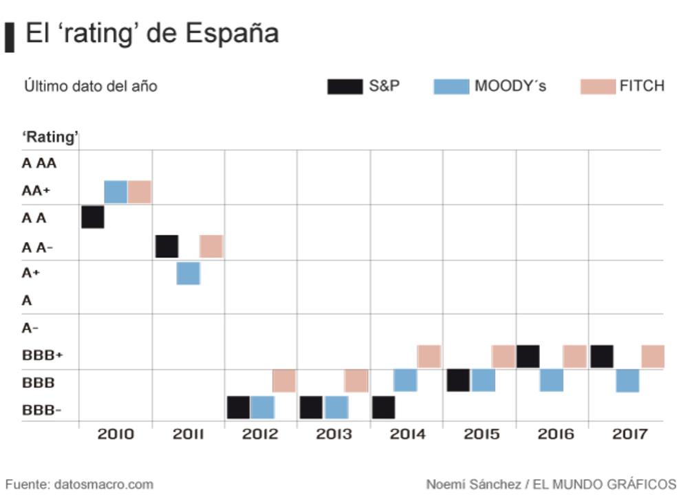Rating España
