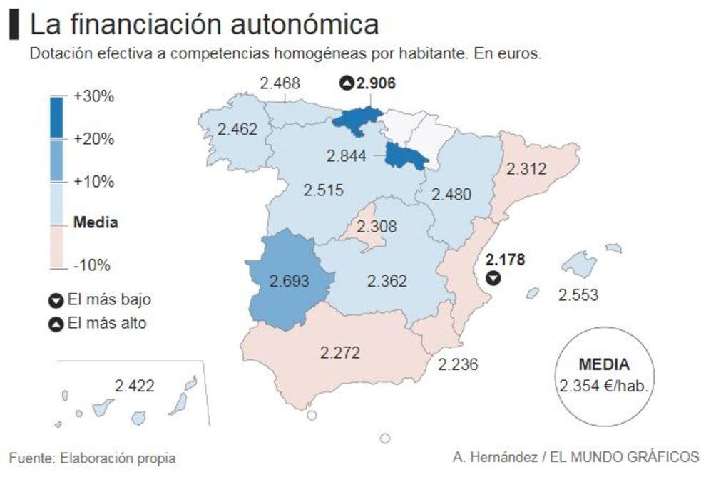 Financiación autonómica por habitante