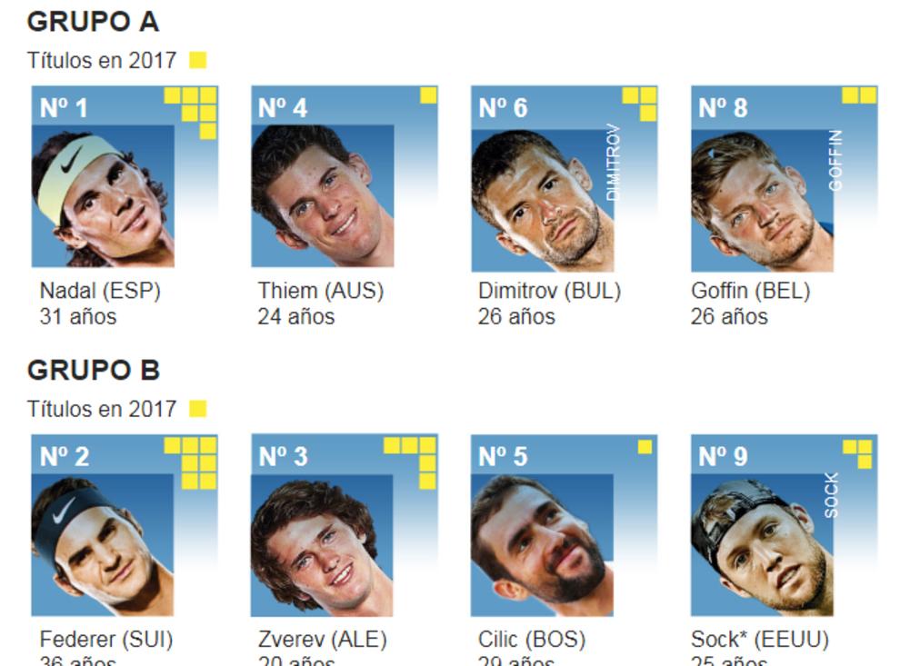 Sorteo Copa Masters
