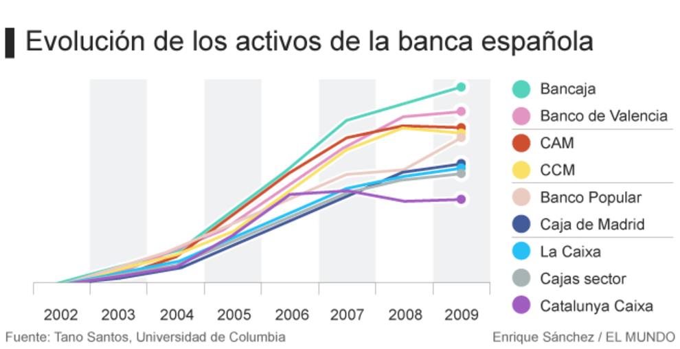 Evolución de los activos de la banca