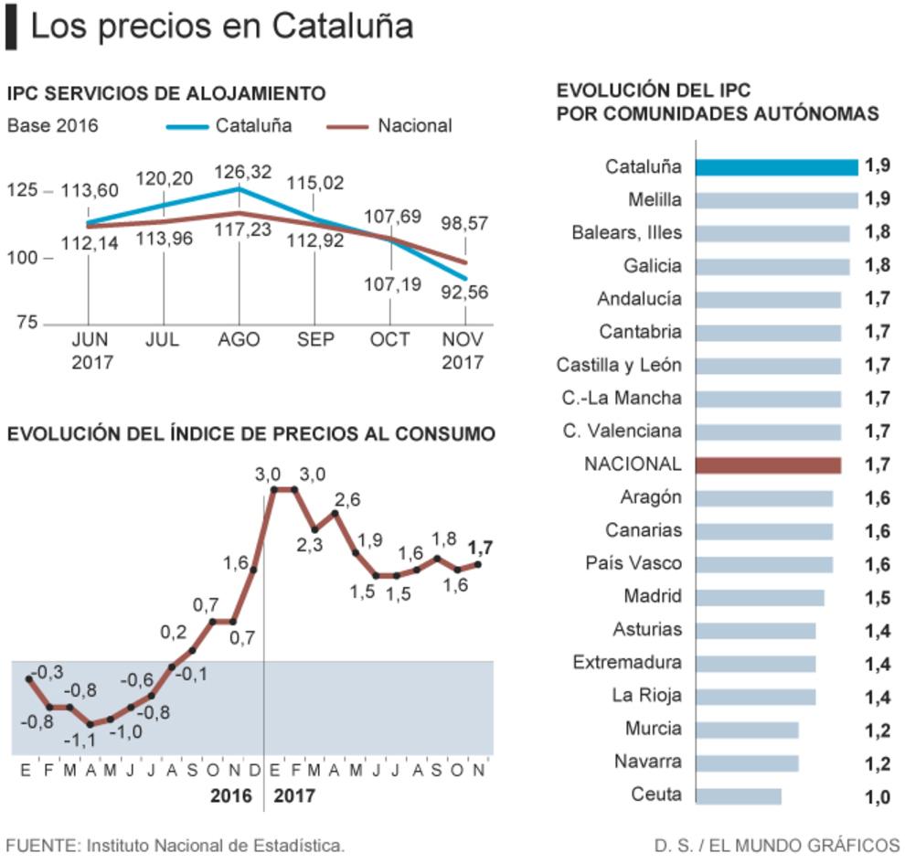 Los precios en Cataluña