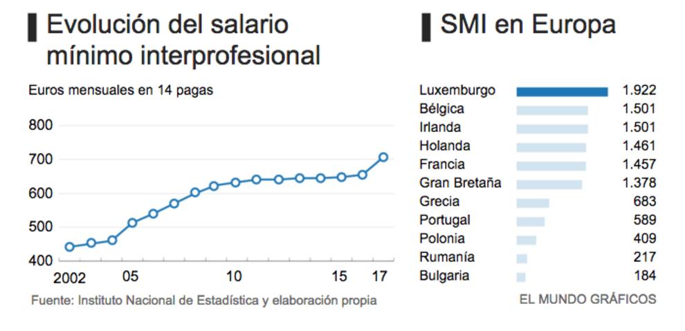 Evolucion del salario