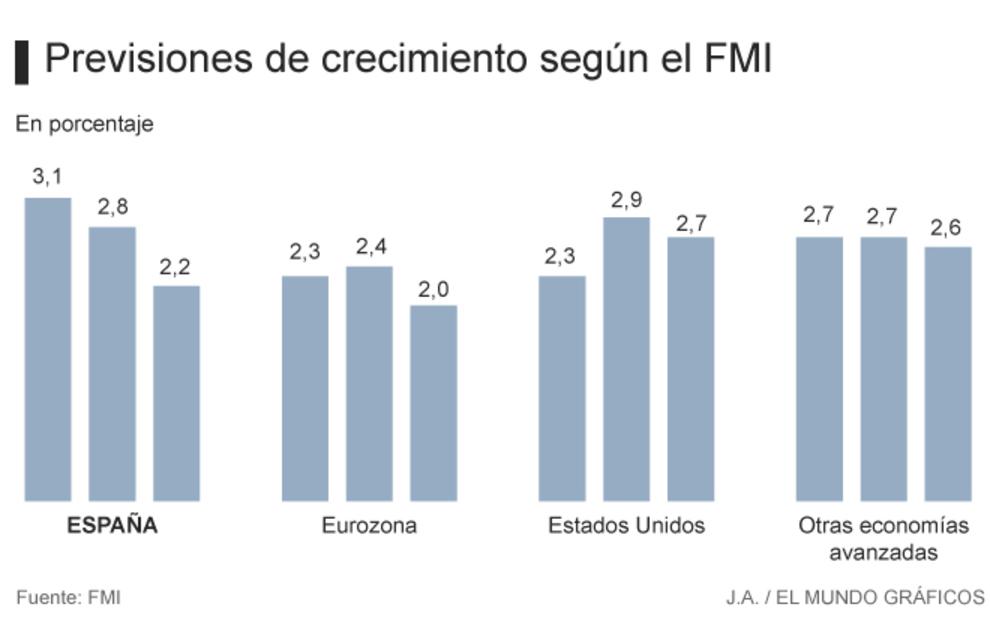 Previsiones FMI 2018
