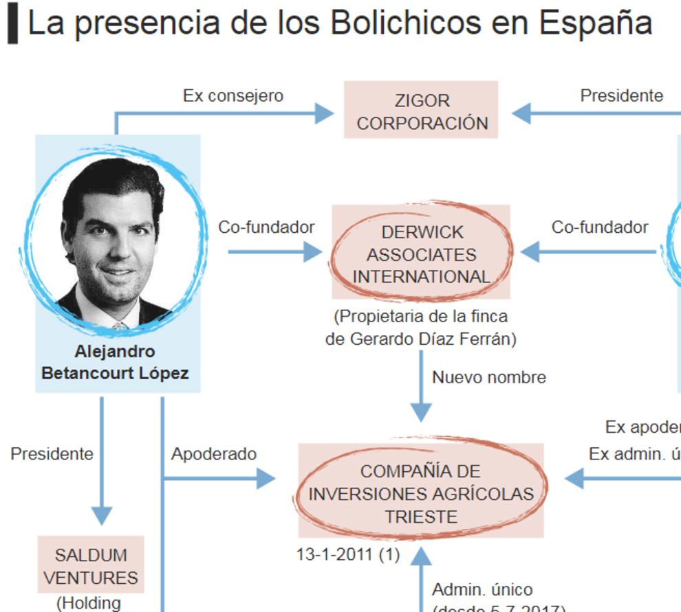 Bolichicos