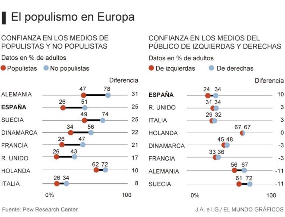 Populismos. Europa