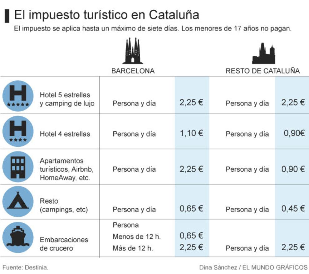 Impuesto turistico. Catalunya
