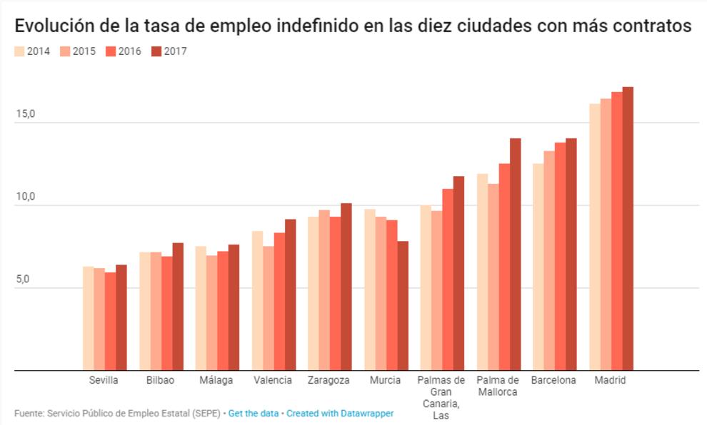 Las 10 ciudades con mayor tasa de contratos indefinidos