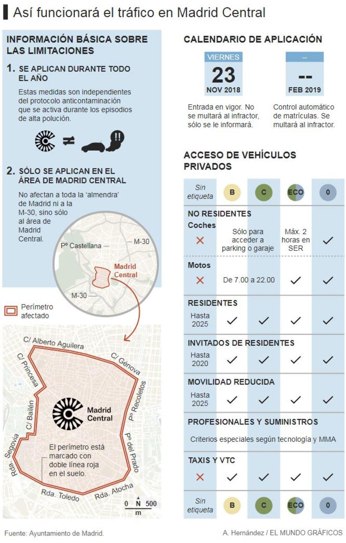 Funcionamiento y accesos a Madrid Central