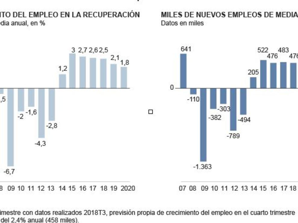 Crecimiento empleo 2020
