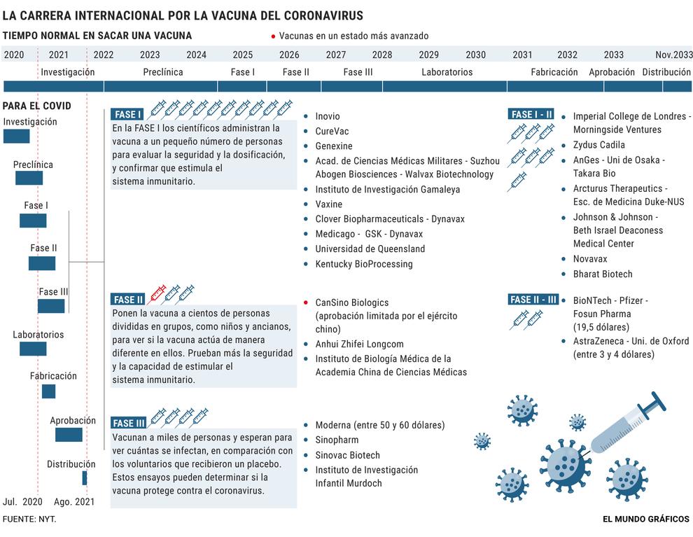 Europa se queda fuera de la compra masiva de la futura vacuna del coronavirus