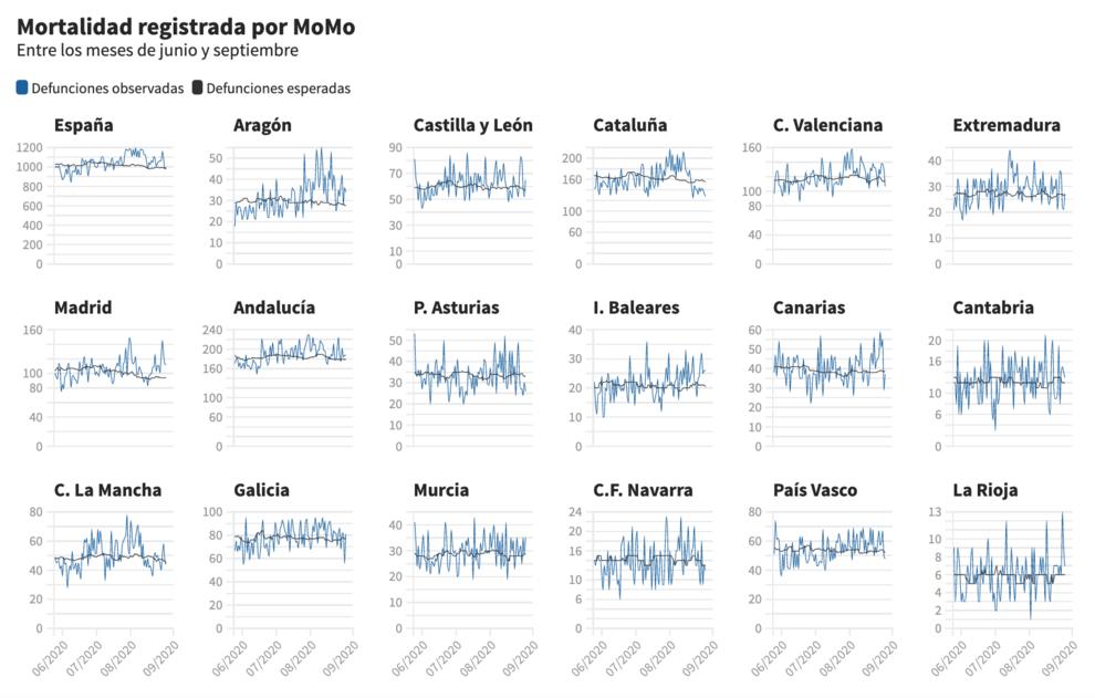 Siete comunidades concentran el nuevo exceso de mortalidad registrado en agosto en España thumbnail