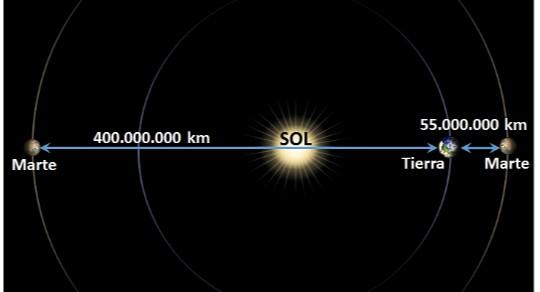 Por qué es difícil ir a Marte? | Apuntes desde la NASA | Blogs | elmundo.es