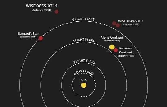 Cuán Lejos Está La Estrella Más Cercana Al Sol El Mundo