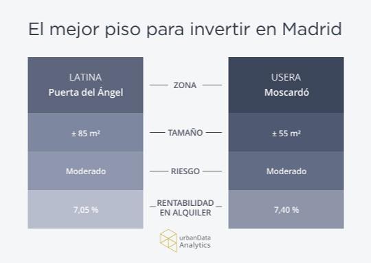 La Mejor Vivienda Para Invertir En Madrid El Mundo