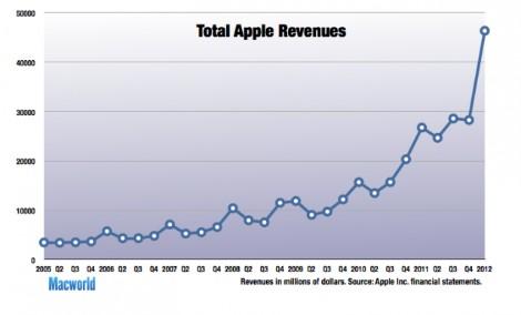 470bea4e69ca Por qué los últimos resultados de Apple importan (mucho)