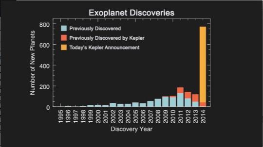 Resultados de Kepler sobre el descubrimiento de planetas extrasolares.