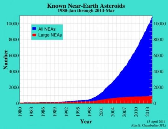 Gráfico de NEOs conocidos por año de descubrimiento