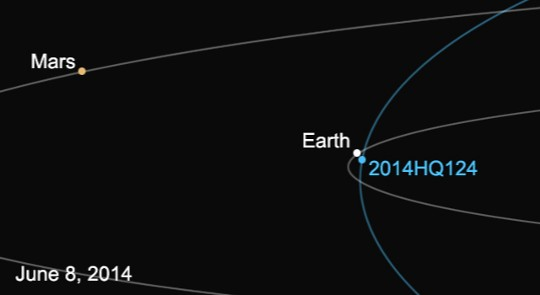 La órbita del asteroide 2014 HQ124 y la de la Tierra