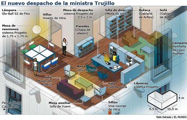 Gráfico del nuevo despacho de la ministra Trujillo