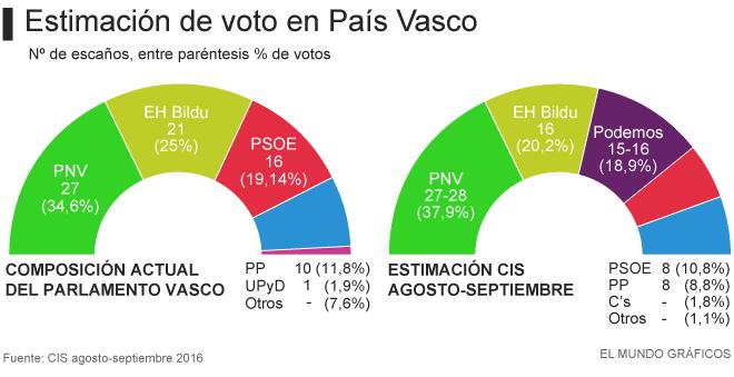 El PNV ganaría las elecciones vascas y podría gobernar con el PSE ... 112c9620f6f3b