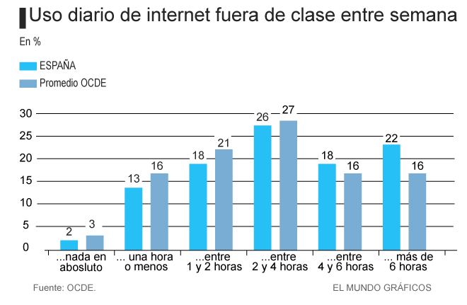 Más madera: Los alumnos españoles, los más 'enganchados' a internet.