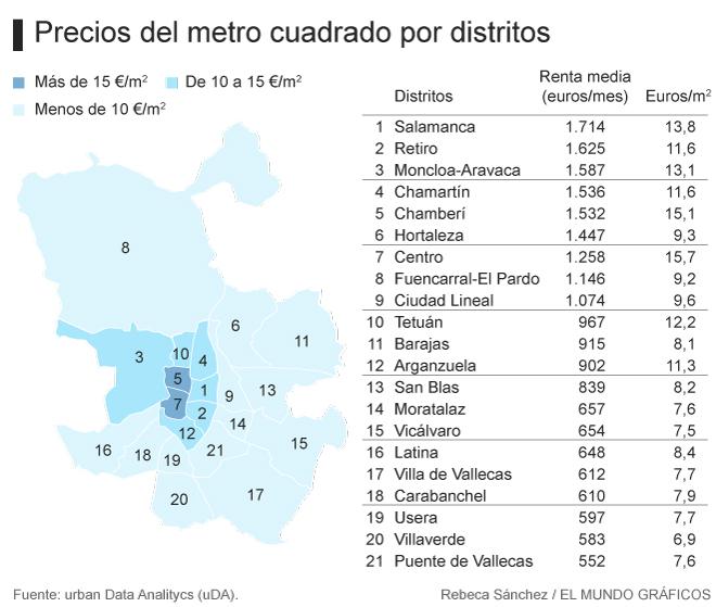 Locura Por El Alquiler Cuanto Cuesta Realmente Un Piso En Madrid