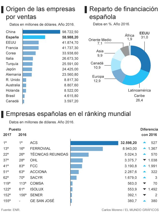 Las crisis de Abengoa, OHL e Isolux lastran las ventas internacionales de las constructoras españolas