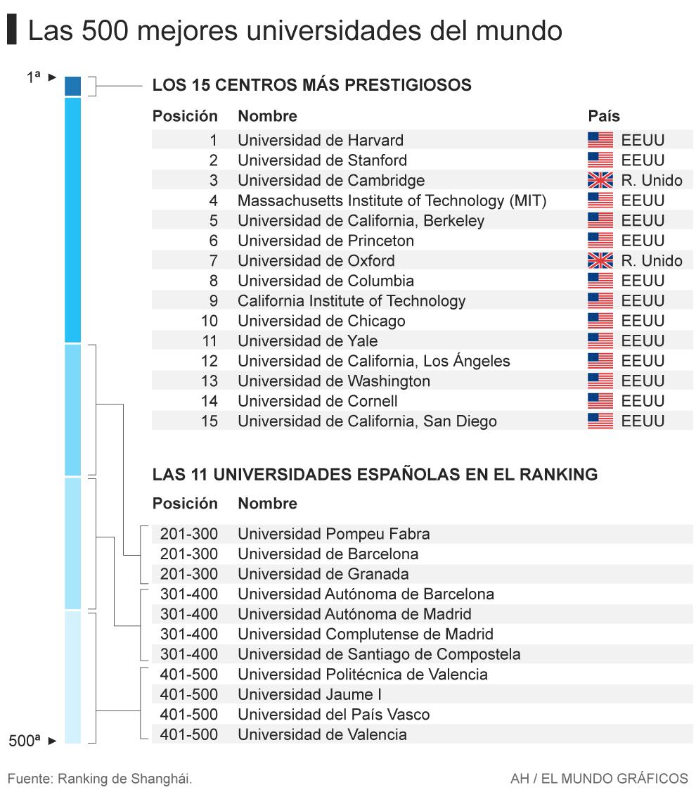 e1048d47137 Ninguna universidad española entre las 200 primeras del ranking de ...