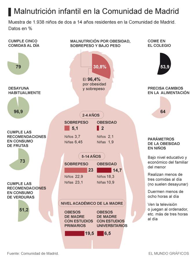 sobrepeso y obesidad en ninos de 6 a 12 anos