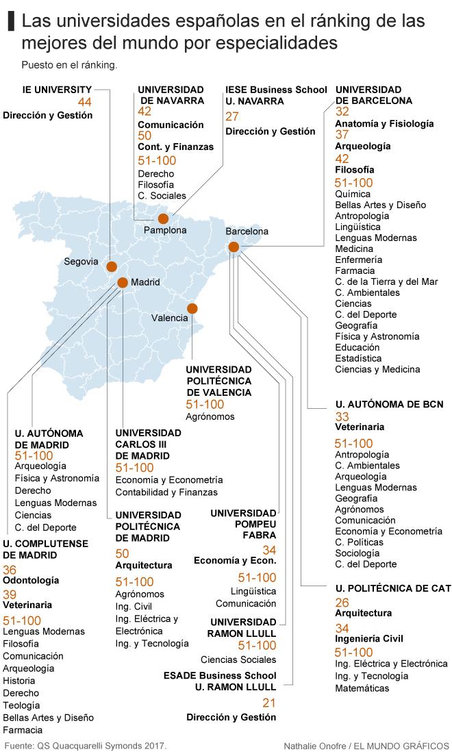 Cuáles son las 15 facultades españolas que están entre las 50 ...