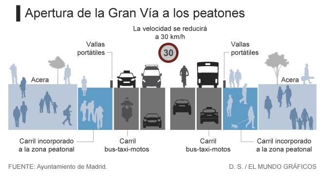 La Gran Vía En Navidad 5400 M2 Más Para Los Peatones Y Muchas