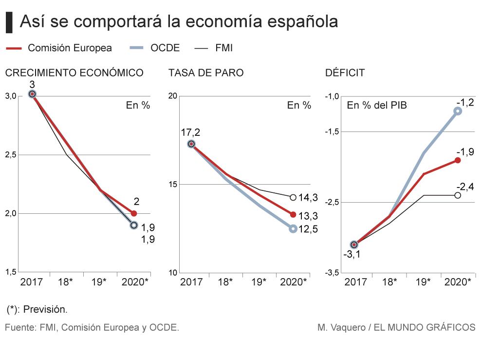 Calendario Fmi 2020.Bruselas El Fmi Y La Ocde Critican La Incapacidad Del