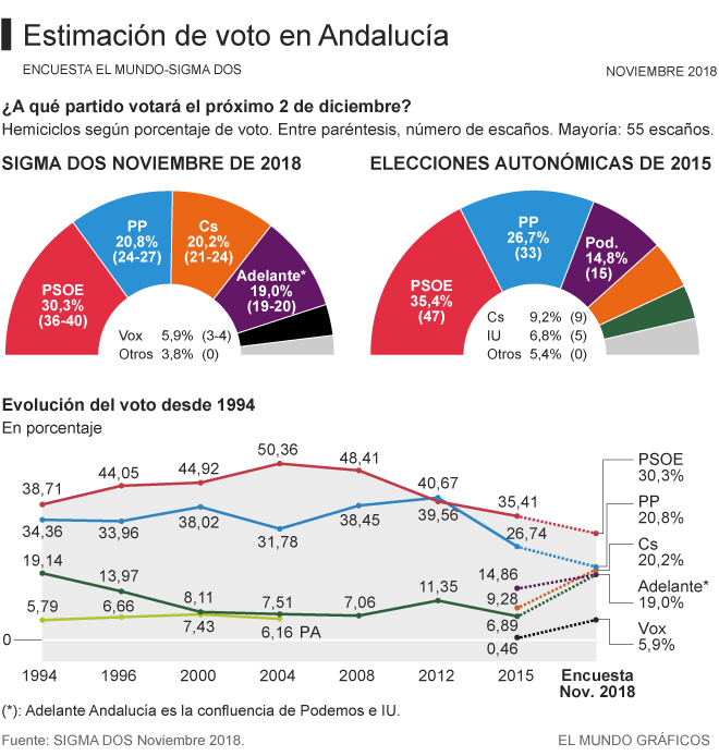 Elecciones andaluzas: 2 de diciembre Voto660a